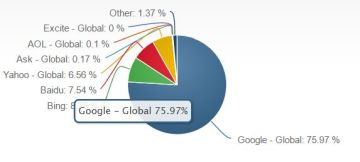 Search Market Share 2016